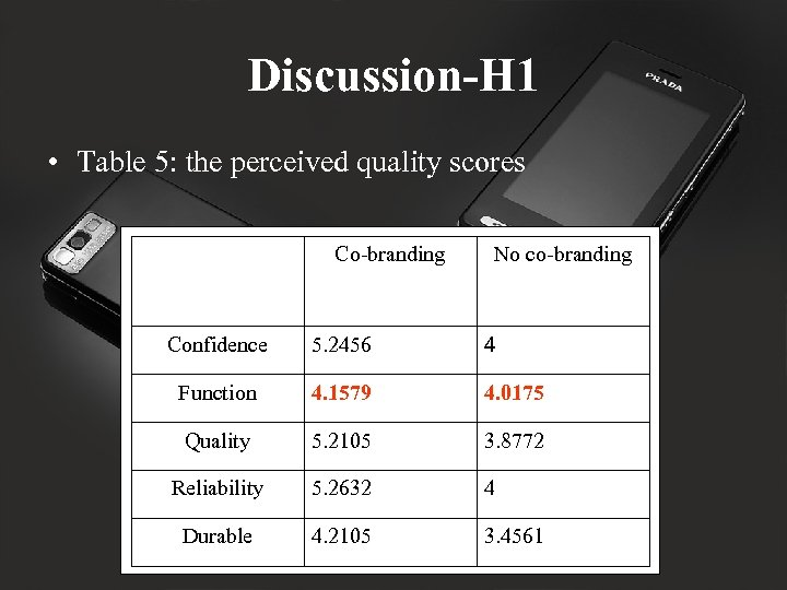 Discussion-H 1 • Table 5: the perceived quality scores Co-branding No co-branding Confidence 5.