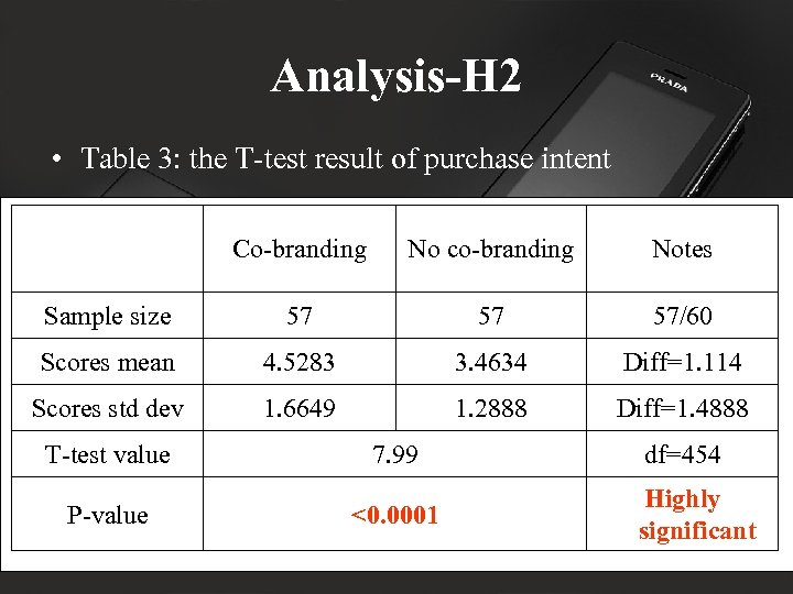 Analysis-H 2 • Table 3: the T-test result of purchase intent Co-branding No co-branding