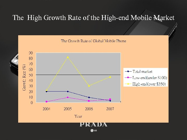The High Growth Rate of the High-end Mobile Market