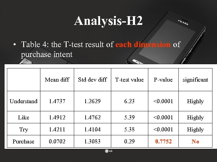 Analysis-H 2 • Table 4: the T-test result of each dimension of purchase intent