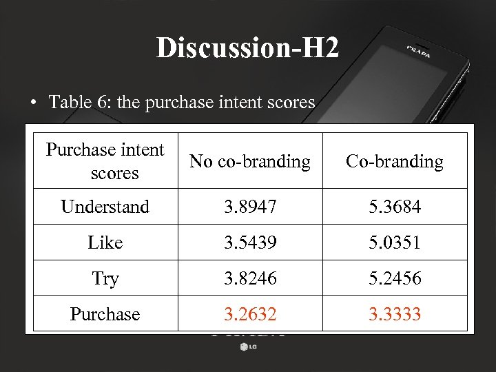 Discussion-H 2 • Table 6: the purchase intent scores Purchase intent scores No co-branding