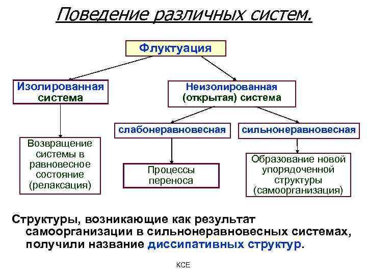 Поведение различных систем. Флуктуация Изолированная система Неизолированная (открытая) система слабонеравновесная Возвращение системы в равновесное