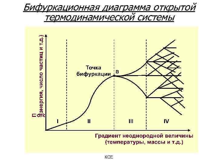 Бифуркационная диаграмма открытой термодинамической системы КСЕ