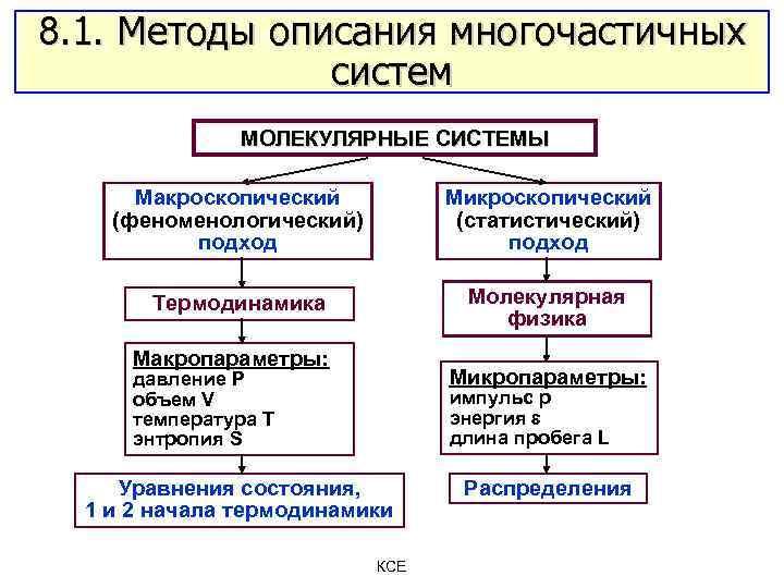 8. 1. Методы описания многочастичных систем МОЛЕКУЛЯРНЫЕ СИСТЕМЫ Макроскопический (феноменологический) подход Микроскопический (статистический) подход