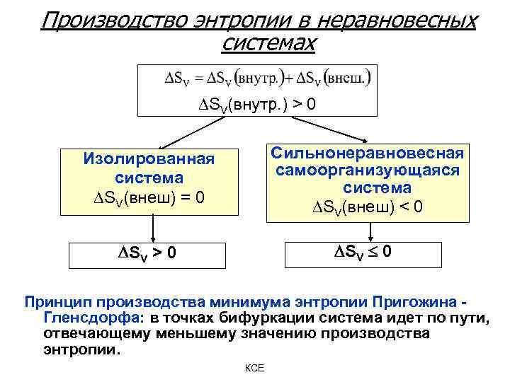 Производство энтропии в неравновесных системах SV(внутр. ) > 0 Изолированная система SV(внеш) = 0