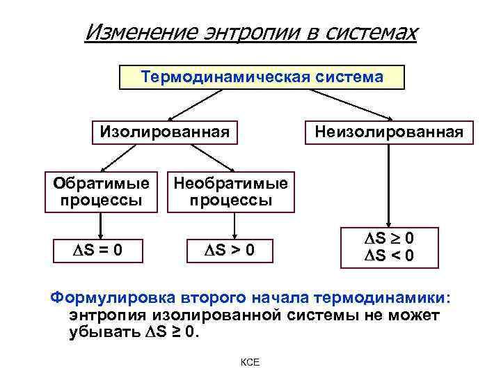 Изменение энтропии в системах Термодинамическая система Изолированная Обратимые процессы S = 0 Неизолированная Необратимые