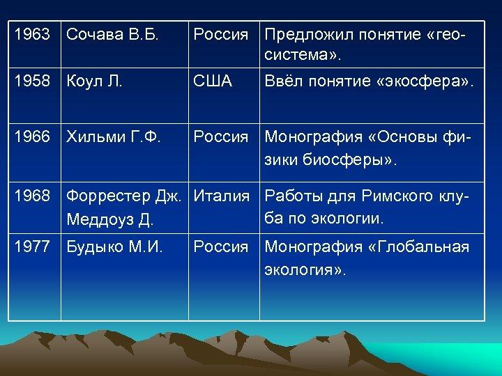 1963 Сочава В. Б. Россия Предложил понятие «геосистема» . 1958 Коул Л. США 1966