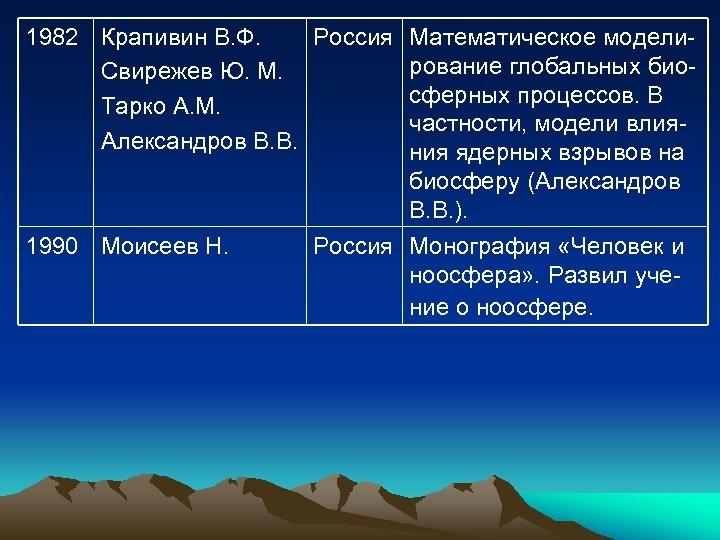 1982 Крапивин В. Ф. Россия Математическое моделирование глобальных био. Свирежев Ю. М. сферных процессов.