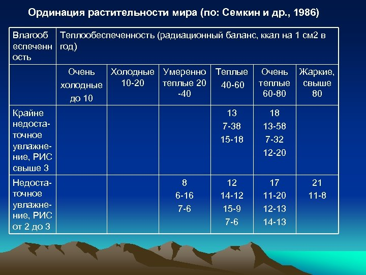 Ординация растительности мира (по: Семкин и др. , 1986) Влагооб Теплообеспеченность (радиационный баланс, ккал