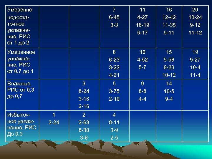 Умеренно недостаточное увлажнение, РИС от 1 до 2 7 6 -45 3 -3 11