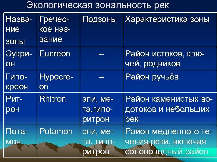 Экологическая зональность рек Название зоны Эукрион Греческое название Подзоны Характеристика зоны Eucreon – Район