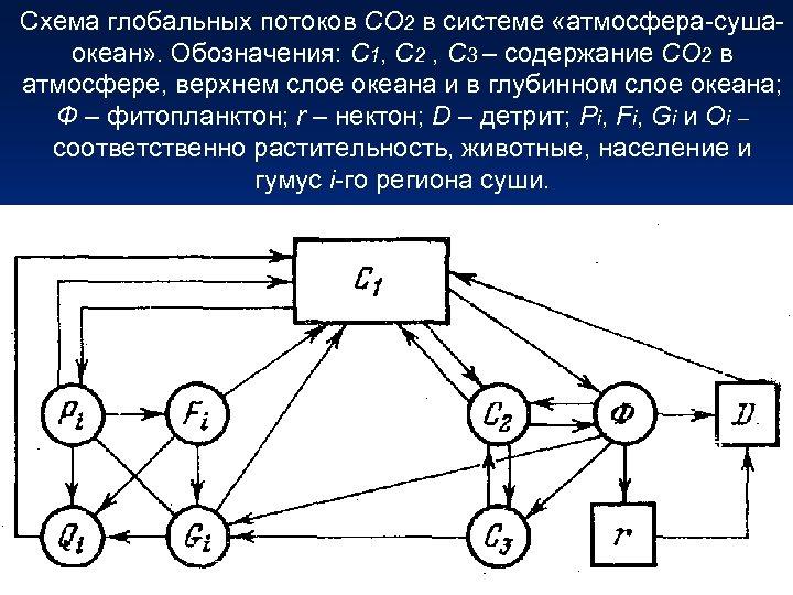 Схема глобальных потоков СО 2 в системе «атмосфера-сушаокеан» . Обозначения: С 1, С 2