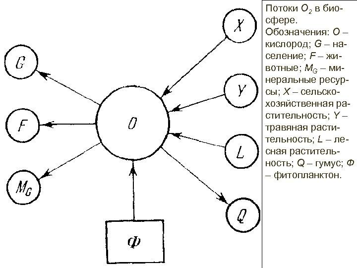 Потоки О 2 в биосфере. Обозначения: О – кислород; G – население; F –