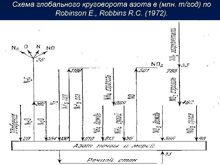 Схема глобального круговорота азота в (млн. т/год) по Robinson E. , Robbins R. C.