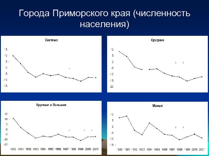 Города Приморского края (численность населения)