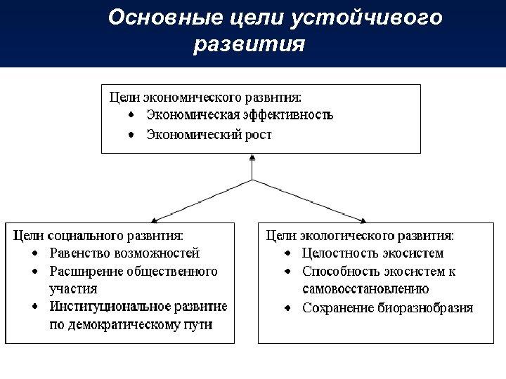 Основные цели устойчивого развития