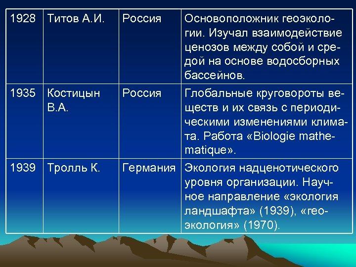 1928 Титов А. И. Россия 1935 Костицын В. А. Россия 1939 Тролль К. Основоположник