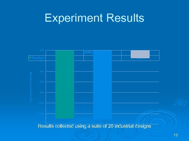 Experiment Results 0% Series 1 Improvement Percentage -2% LUT -12. 90% Results Register -13.