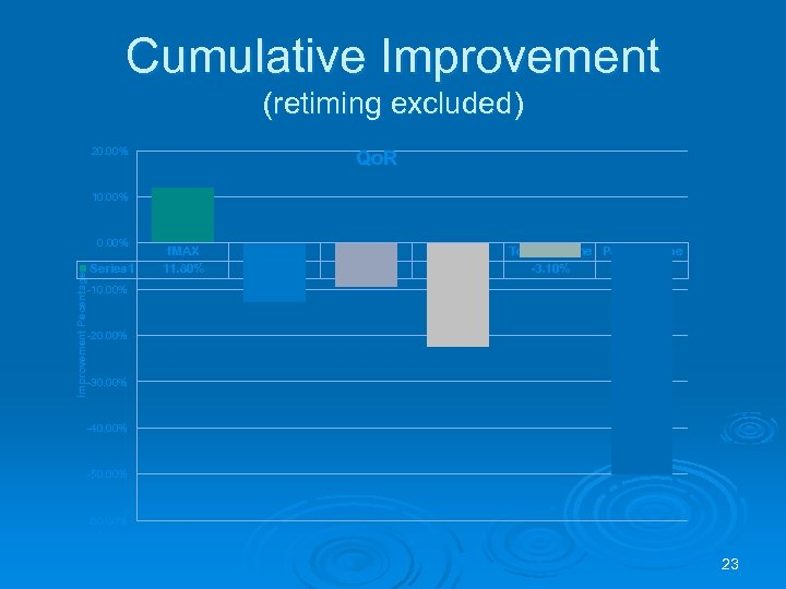 Cumulative Improvement (retiming excluded) 20. 00% Qo. R 10. 00% Improvement Pecentage 0. 00%