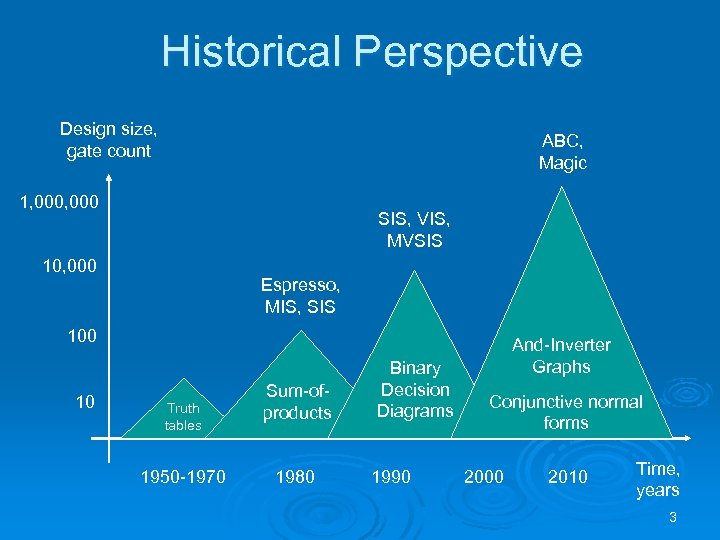 Historical Perspective Design size, gate count ABC, Magic 1, 000 SIS, VIS, MVSIS 10,