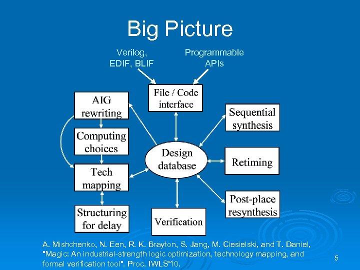 Big Picture Verilog, EDIF, BLIF Programmable APIs A. Mishchenko, N. Een, R. K. Brayton,