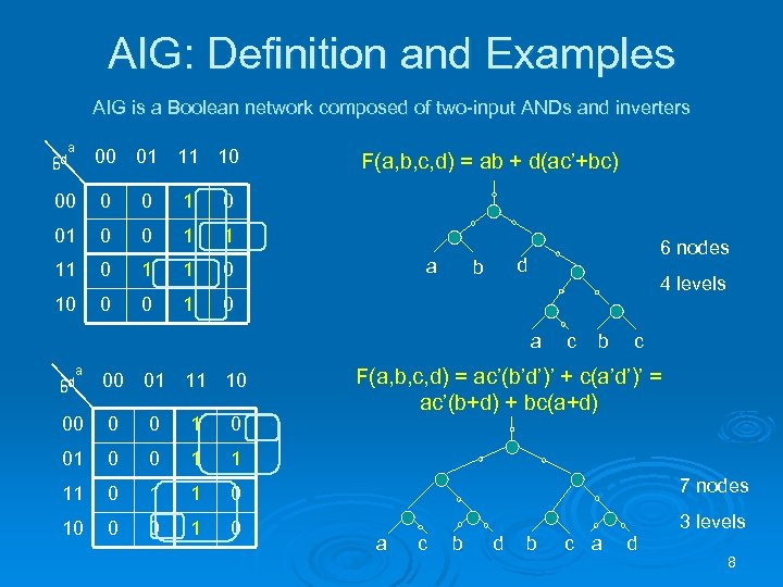 AIG: Definition and Examples AIG is a Boolean network composed of two-input ANDs and