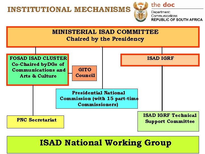 INSTITUTIONAL MECHANISMS MINISTERIAL ISAD COMMITTEE Chaired by the Presidency FOSAD ISAD CLUSTER Co-Chaired by