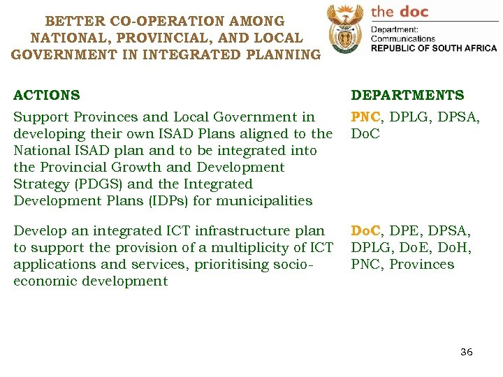 BETTER CO-OPERATION AMONG NATIONAL, PROVINCIAL, AND LOCAL GOVERNMENT IN INTEGRATED PLANNING ACTIONS DEPARTMENTS Support