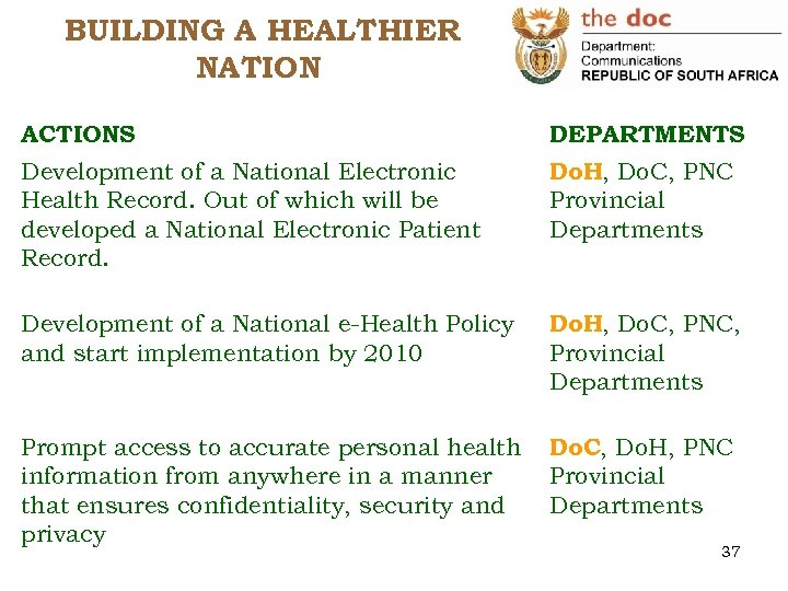 BUILDING A HEALTHIER NATION ACTIONS DEPARTMENTS Development of a National Electronic Health Record. Out