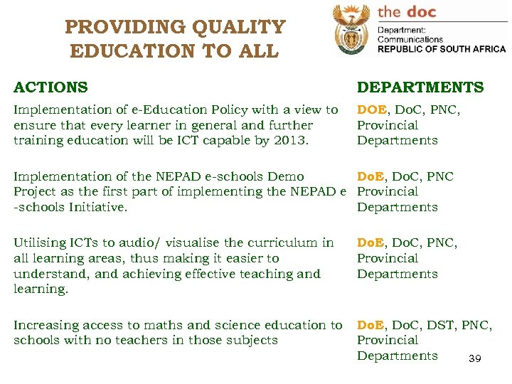 PROVIDING QUALITY EDUCATION TO ALL ACTIONS DEPARTMENTS Implementation of e-Education Policy with a view