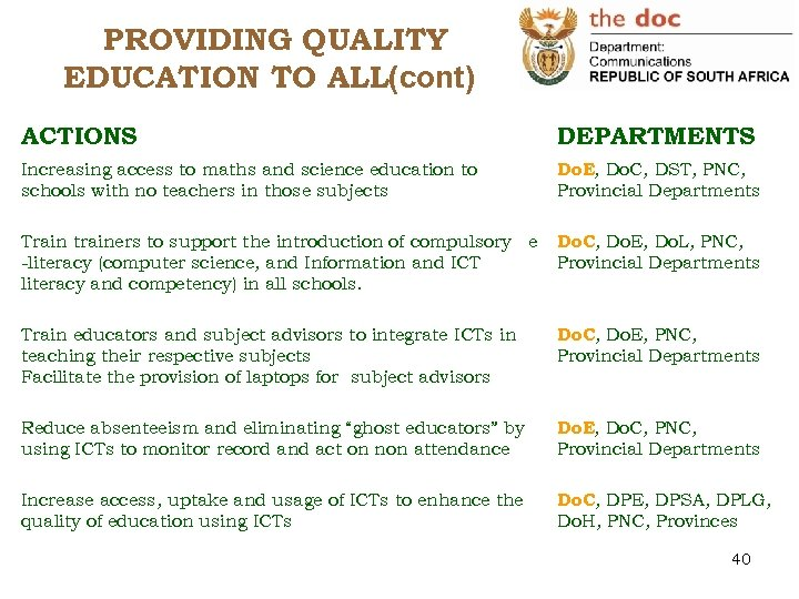 PROVIDING QUALITY EDUCATION TO ALL(cont) ACTIONS DEPARTMENTS Increasing access to maths and science education