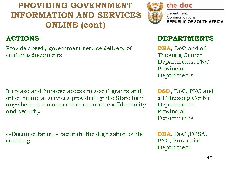 PROVIDING GOVERNMENT INFORMATION AND SERVICES ONLINE (cont) ACTIONS DEPARTMENTS Provide speedy government service delivery
