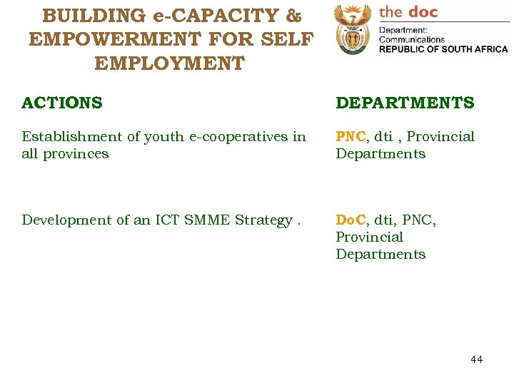 BUILDING e-CAPACITY & EMPOWERMENT FOR SELF EMPLOYMENT ACTIONS DEPARTMENTS Establishment of youth e-cooperatives in