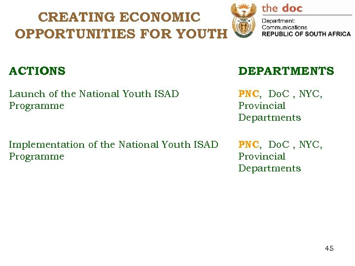 CREATING ECONOMIC OPPORTUNITIES FOR YOUTH ACTIONS DEPARTMENTS Launch of the National Youth ISAD Programme