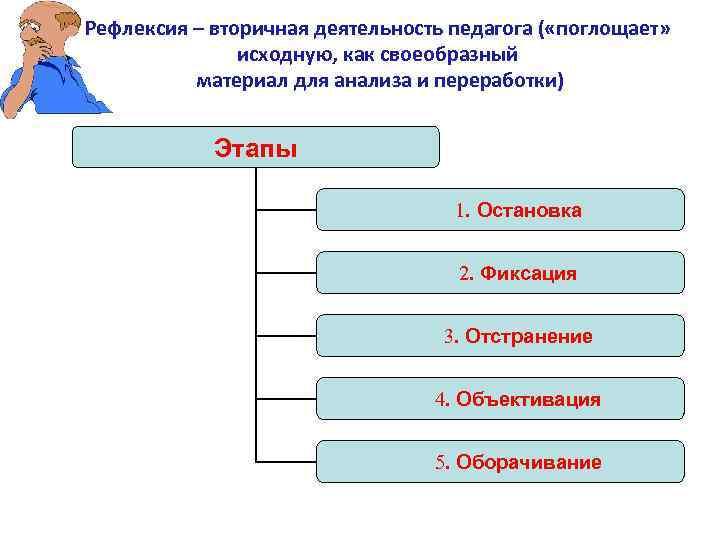 Рефлексия – вторичная деятельность педагога ( «поглощает» исходную, как своеобразный материал для анализа и