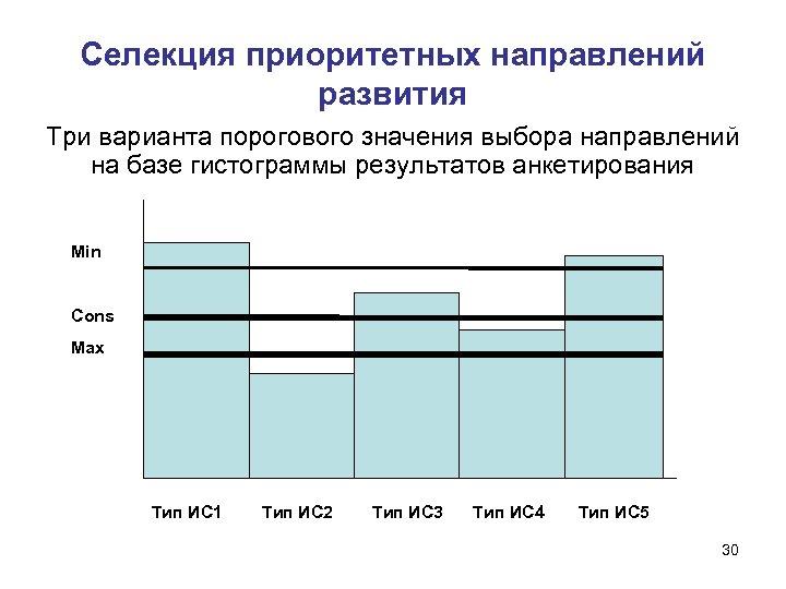 Селекция приоритетных направлений развития Три варианта порогового значения выбора направлений на базе гистограммы результатов