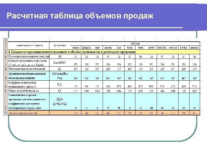 Расчетная таблица объемов продаж