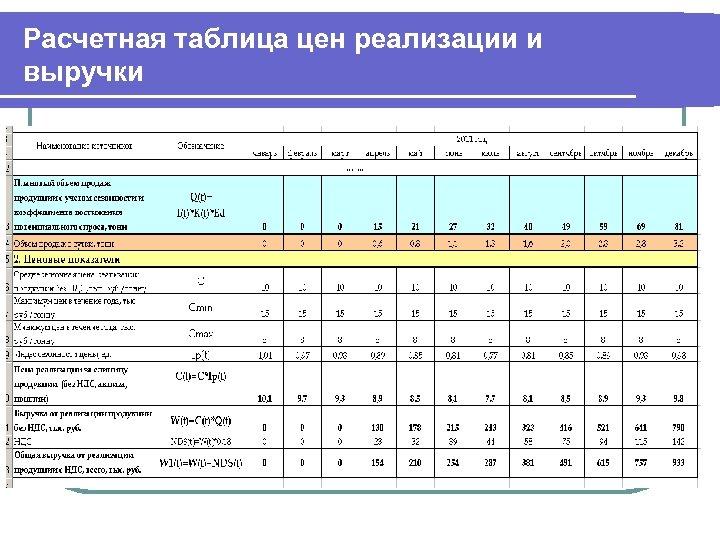 Расчетная таблица цен реализации и выручки