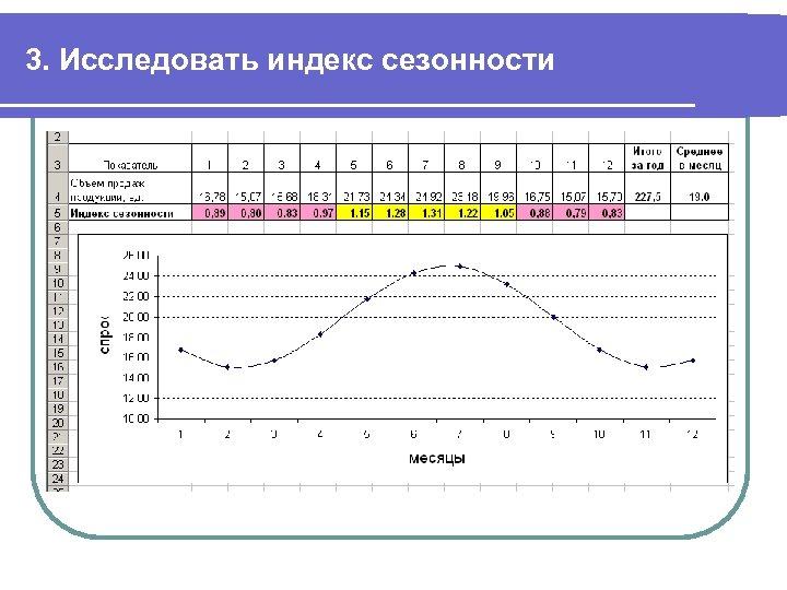 3. Исследовать индекс сезонности