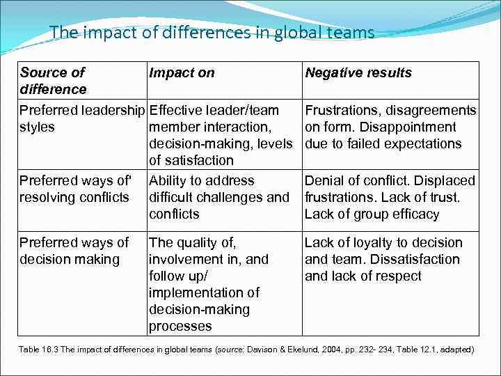 The impact of differences in global teams Source of Impact on difference Preferred leadership