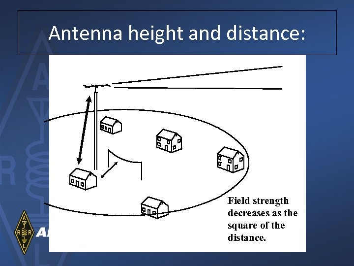 Antenna height and distance: Field strength decreases as the square of the distance.