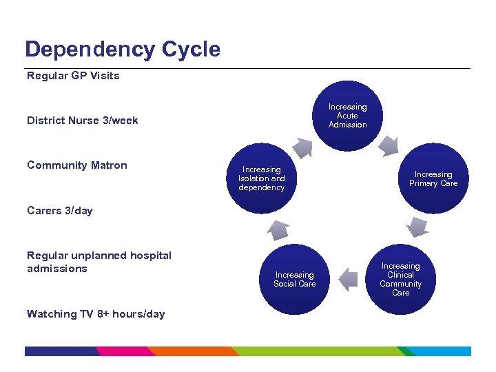 Dependency Cycle Regular GP Visits Increasing Acute Admission District Nurse 3/week Community Matron Increasing