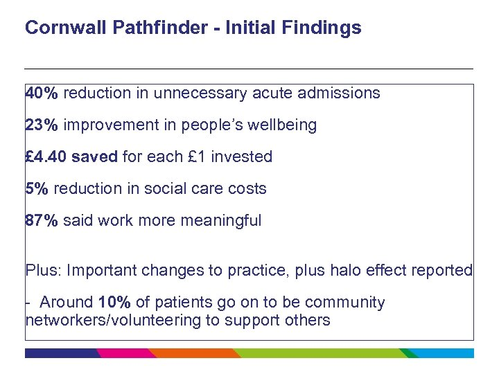 Cornwall Pathfinder - Initial Findings 40% reduction in unnecessary acute admissions 23% improvement in