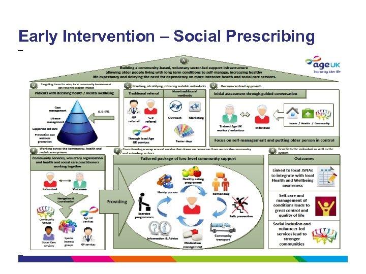 Early Intervention – Social Prescribing