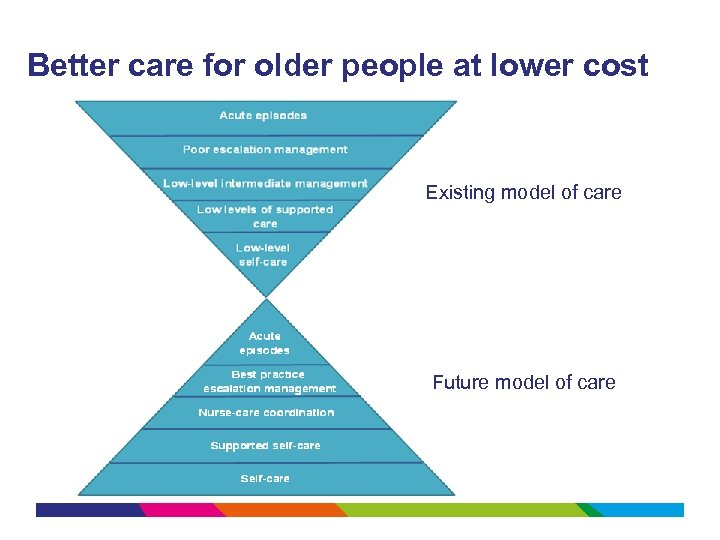 Better care for older people at lower cost Existing model of care Future model
