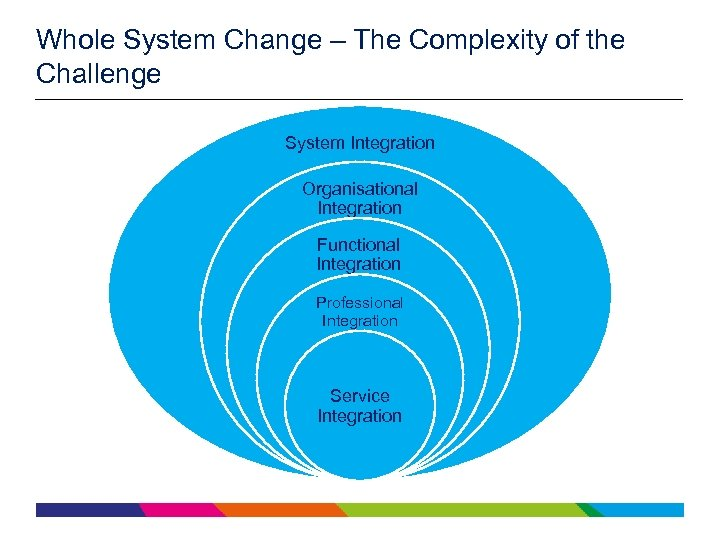 Whole System Change – The Complexity of the Challenge System Integration Organisational Integration Functional