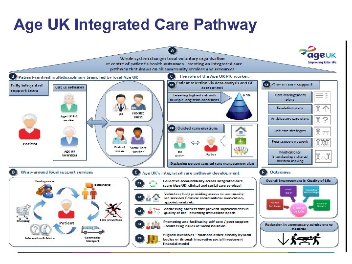 Age UK Integrated Care Pathway