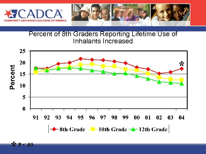 Percent of 8 th Graders Reporting Lifetime Use of Inhalants Increased * P <.