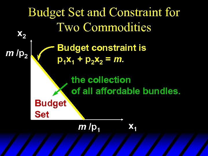 x 2 m /p 2 Budget Set and Constraint for Two Commodities Budget constraint