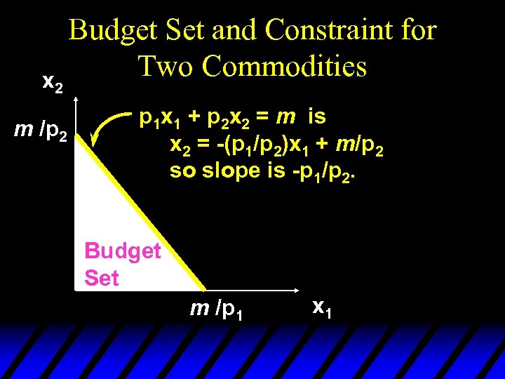 x 2 m /p 2 Budget Set and Constraint for Two Commodities p 1